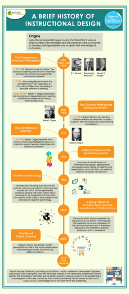 History-of-Instructional-Design