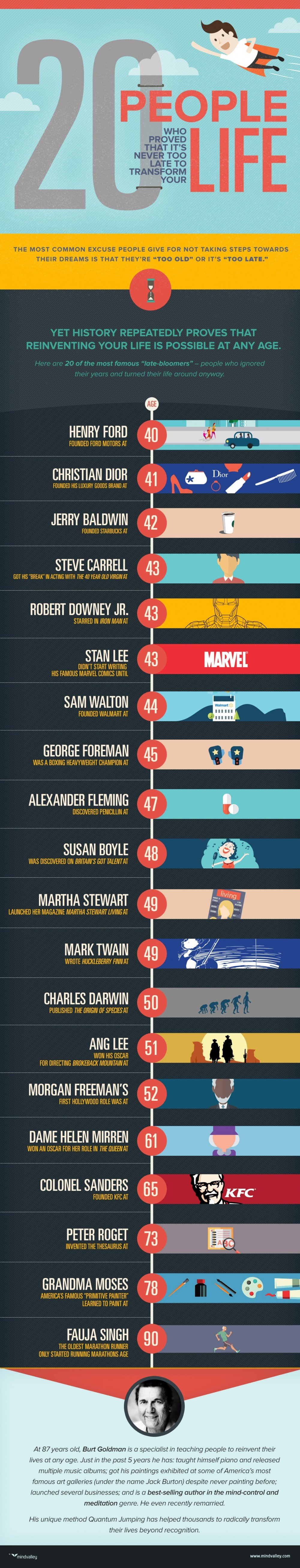 20-People-Who-Proved-It's-Never-Too-Late-To-Transform-Your-Life-Infographic-1000x5222