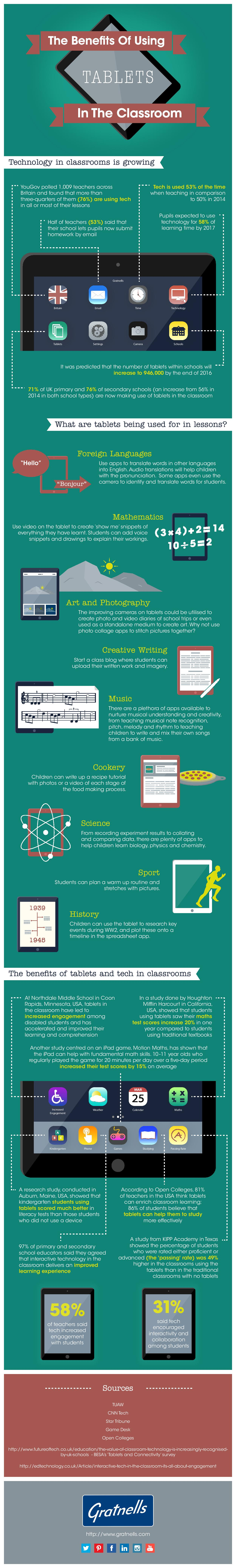 Gratnells-Ipads-In-Schools-Infographic-PROOF3-page-001
